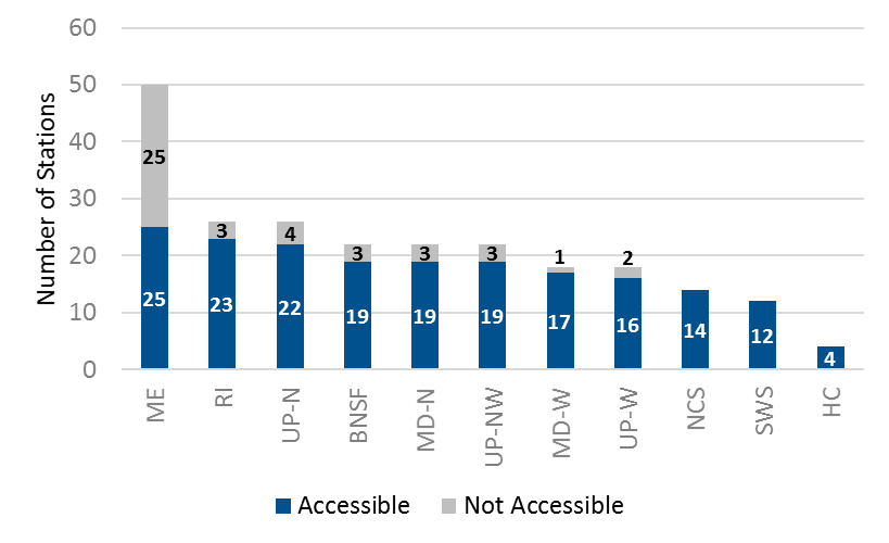 Proportion of Metra Stations that are Wheelchair Accessible by Line