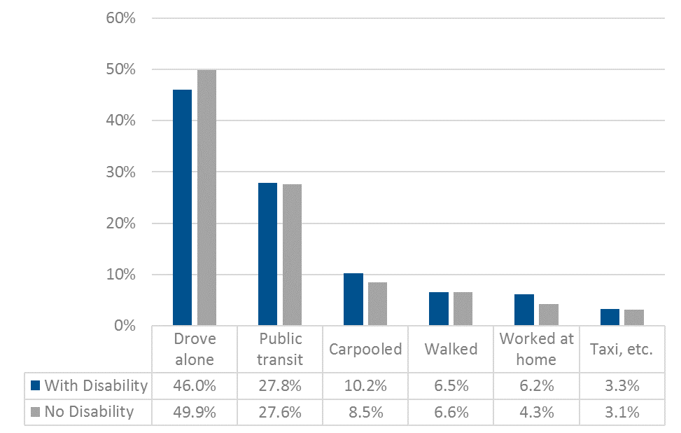 Commute mode share by disability status